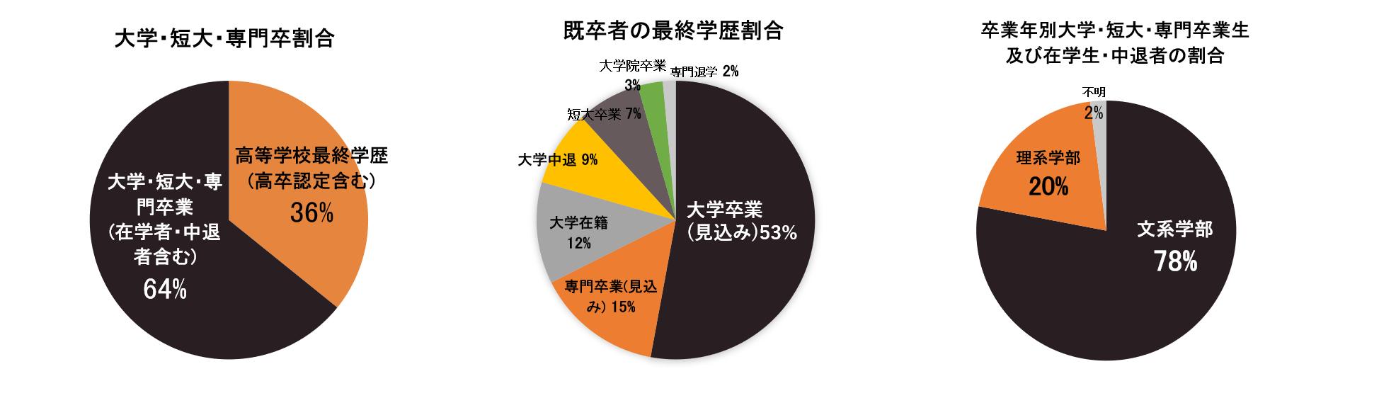 既卒者の出身校 出身大学 最終学歴割合