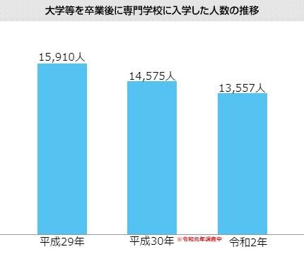 大学等を卒業後に専門学校に入学した人数の推移
