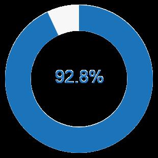 2019年3月卒業 就職率